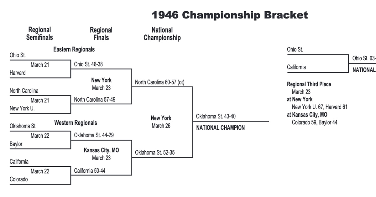 1946 NCAA tournament: Bracket, scores, stats, records   NCAA.com