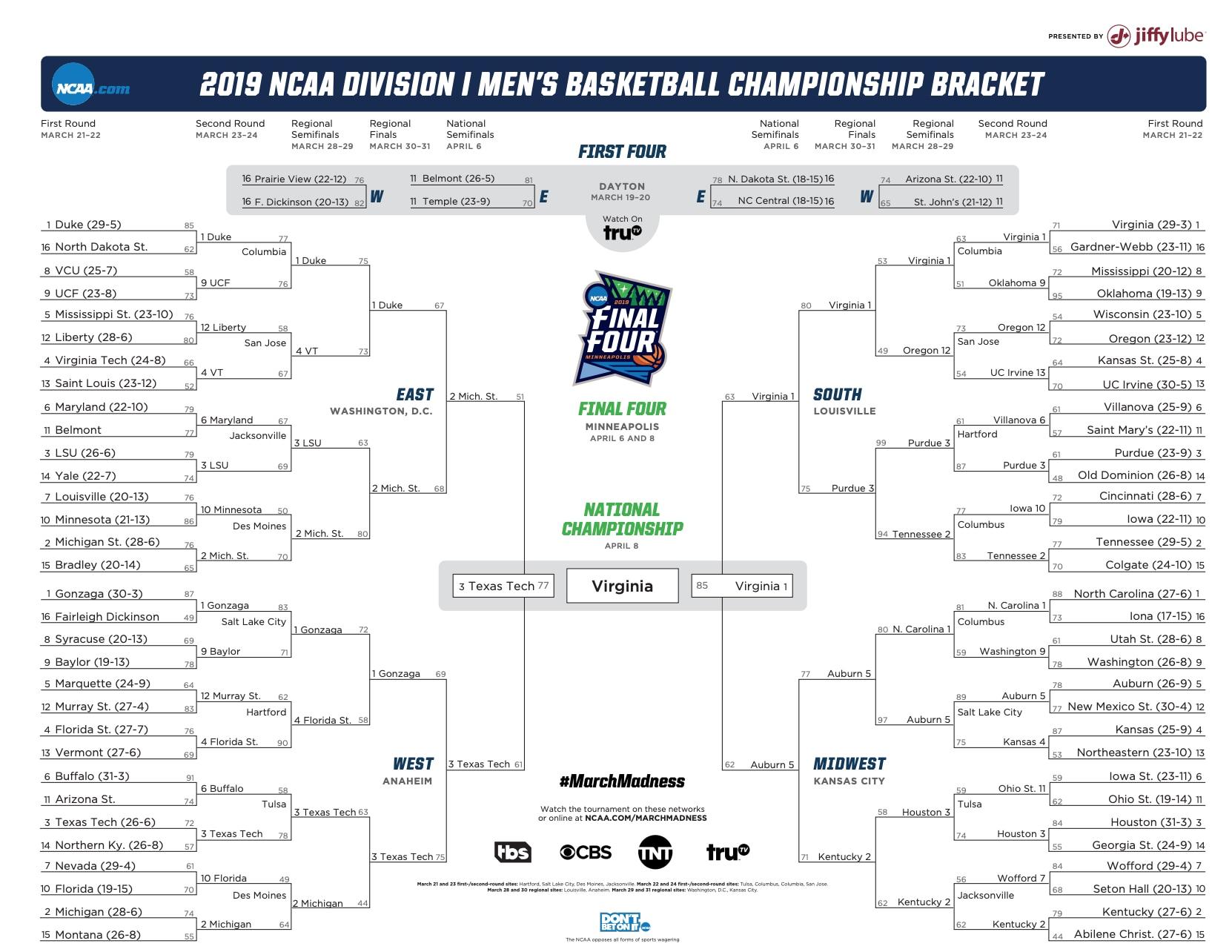 Virginia is the 2019 NCAA tournament bracket champion