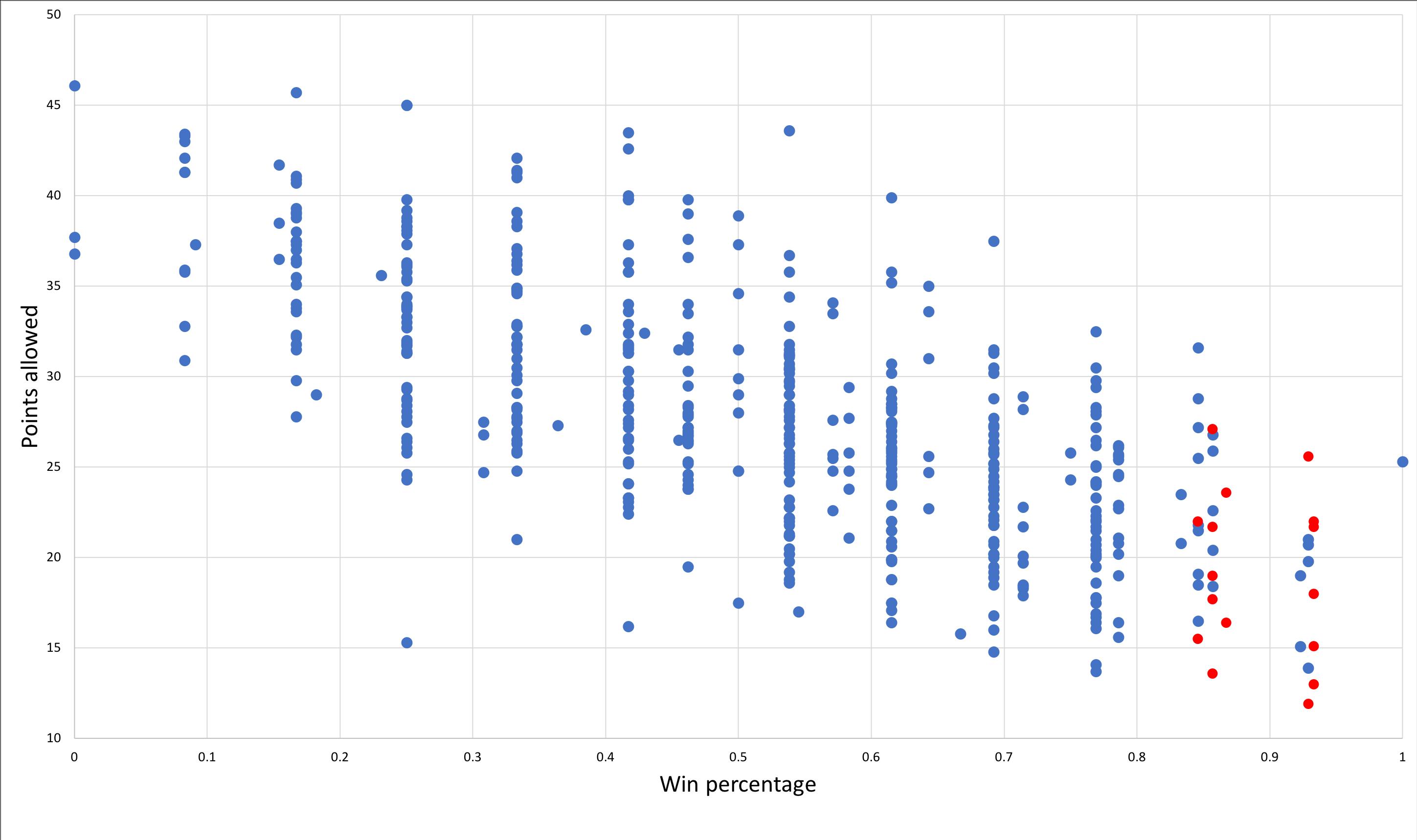 Defense scatter plot