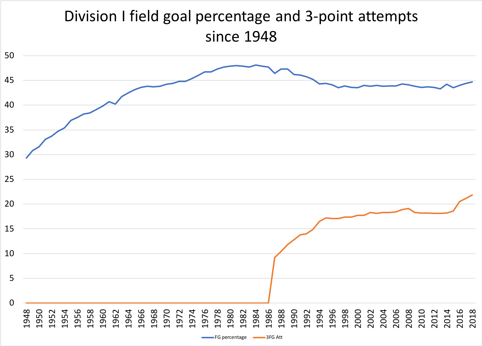 Division I field goal percentage and 3-point attempts since 1948