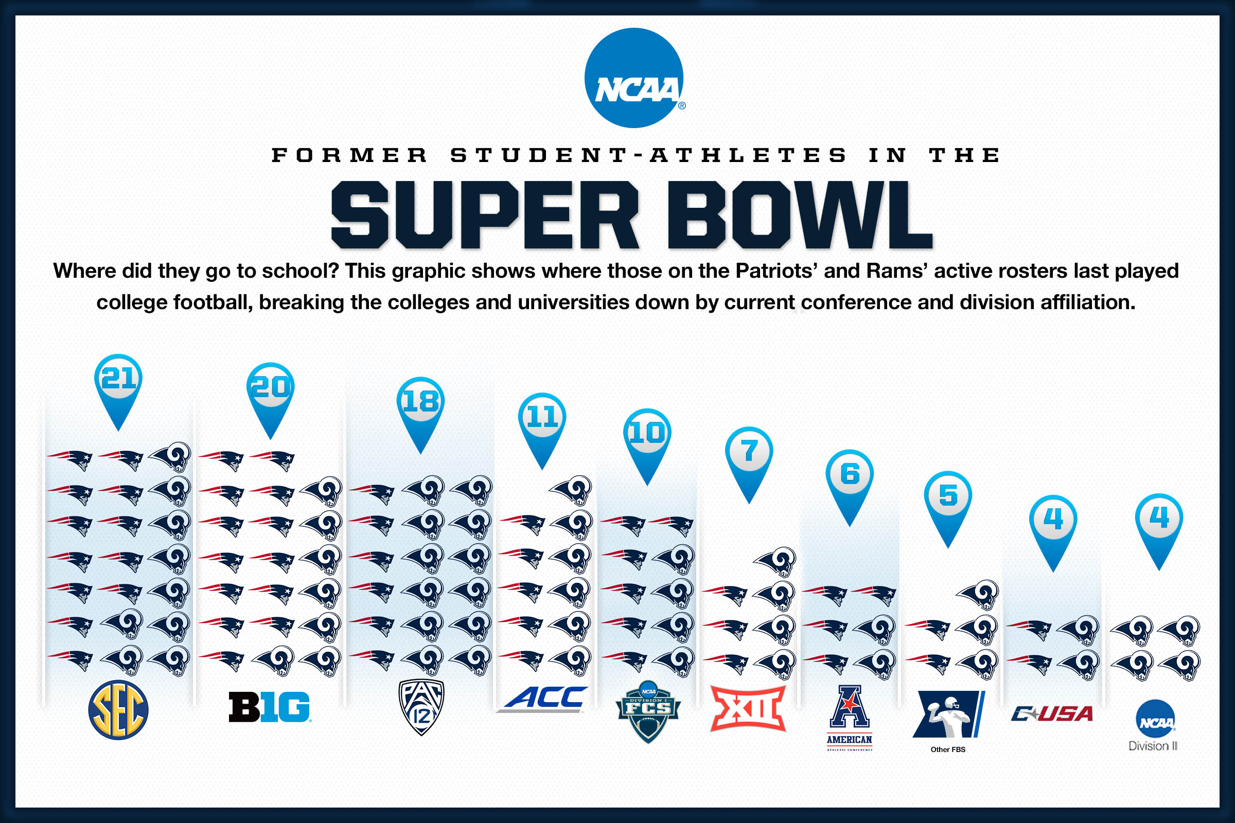 Super Bowl LIII has many former college football stars