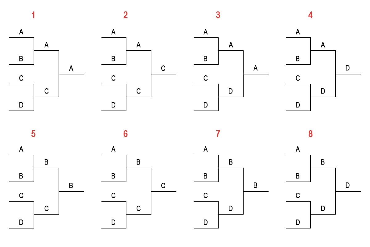 All permutations for a 4-team, single-elimination bracket