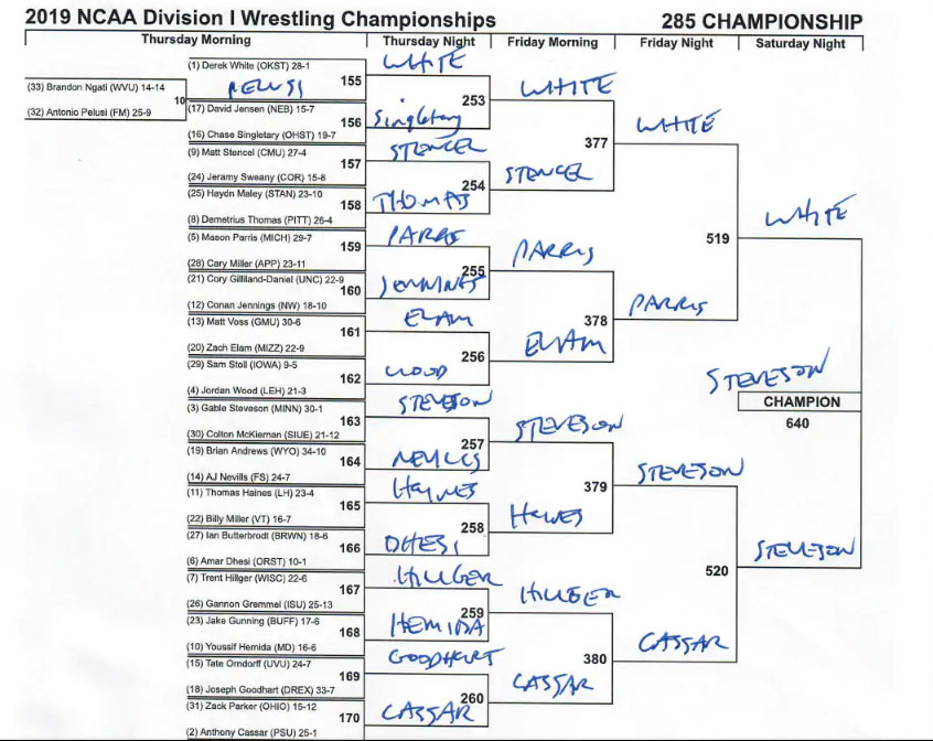 NCAA wrestling brackets 2019: Preview, predictions for each weight