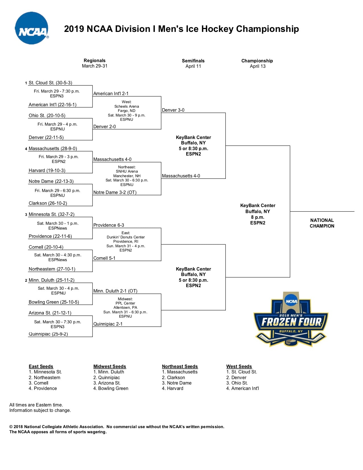 picture regarding Printable Nhl Playoff Bracket called Frozen 4 bracket: Printable 2019 NCAA hockey event