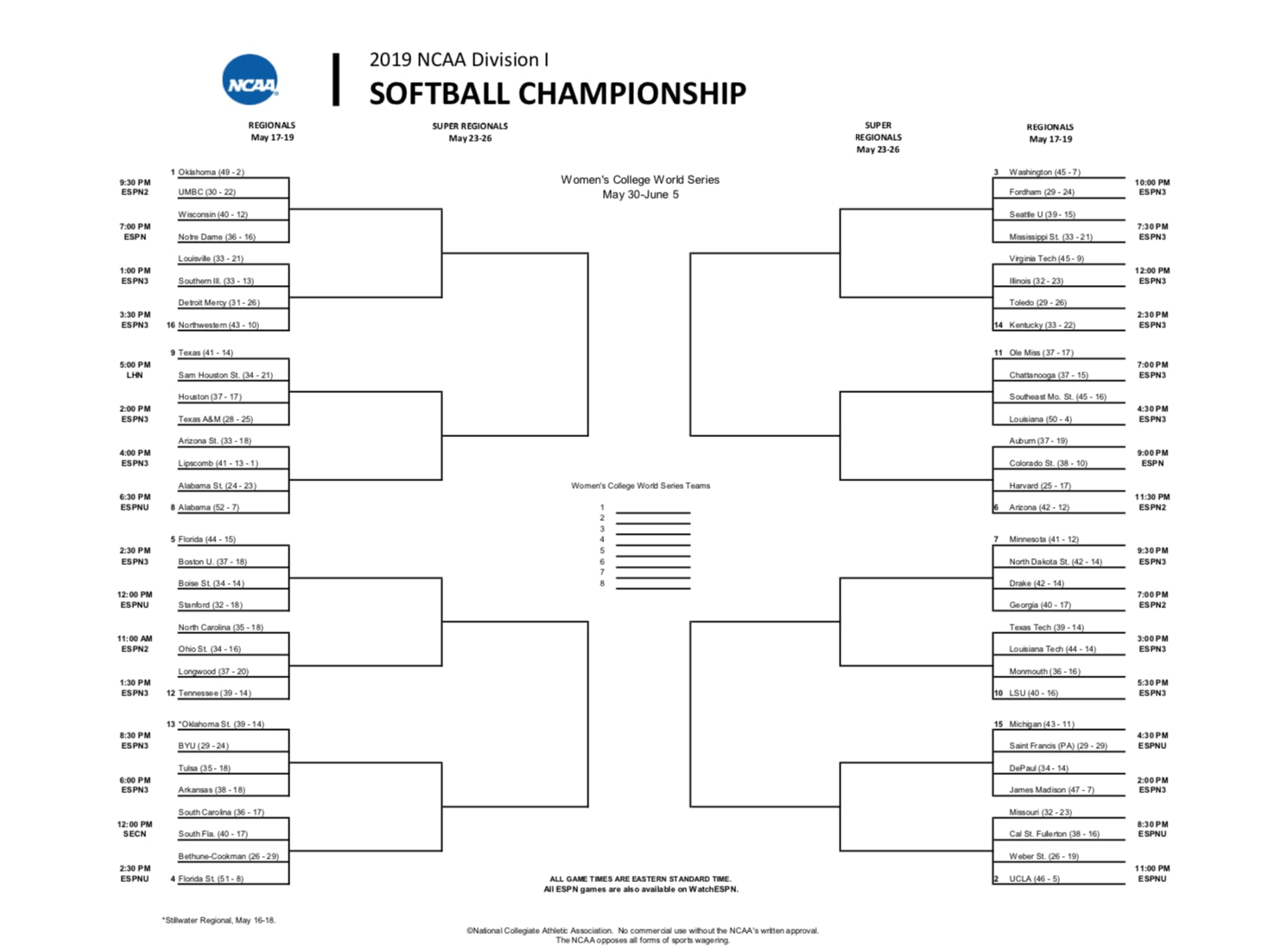 acc softball tournament 2020 bracket