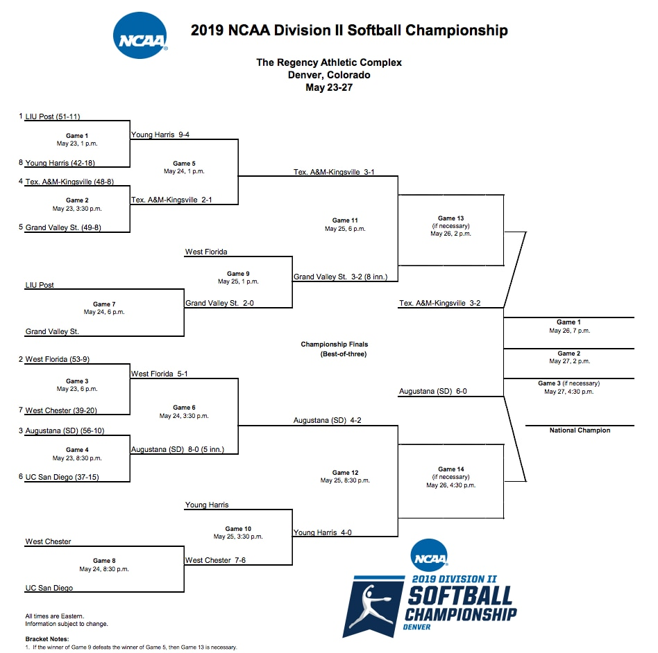 graphic regarding Printable Tournament Bracket called NCAA DII bracket 2019: Printable DII softball match