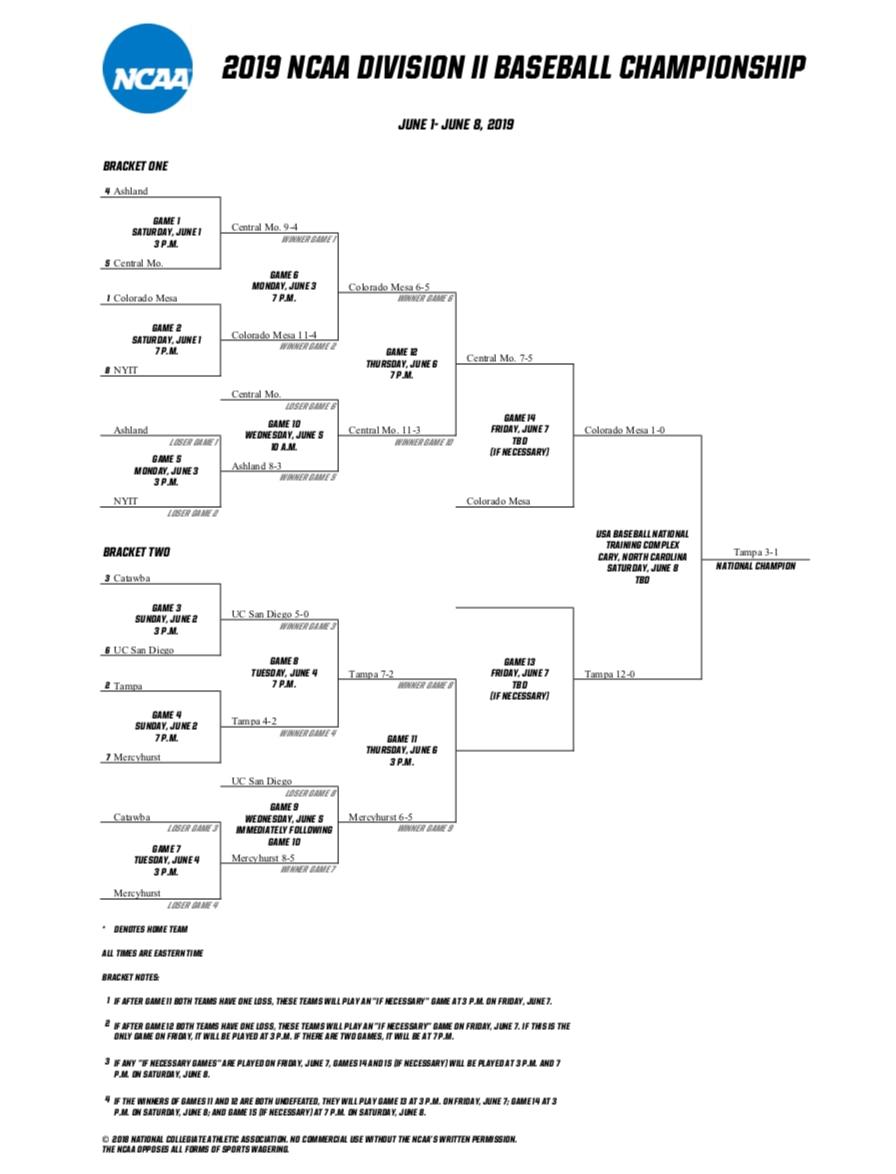 NCAA DII bracket 2019: Printable DII baseball tournament