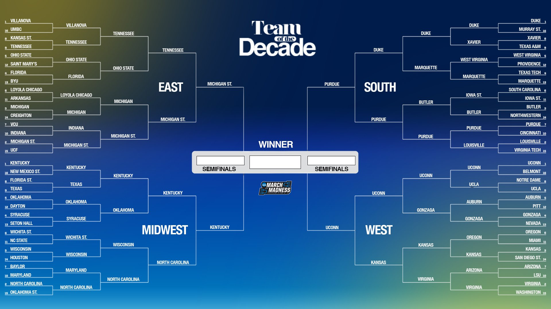 The votes are in: Kentucky is your college basketball Team