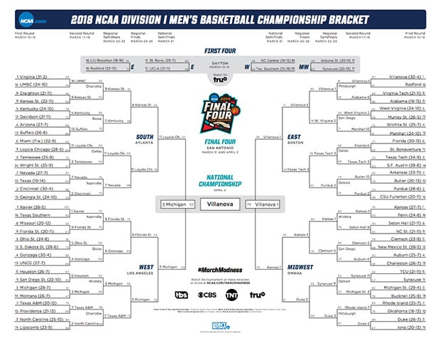 Ncaa March Madness Bracket 2018: Updated NCAA Bracket: Here's The Official March Madness
