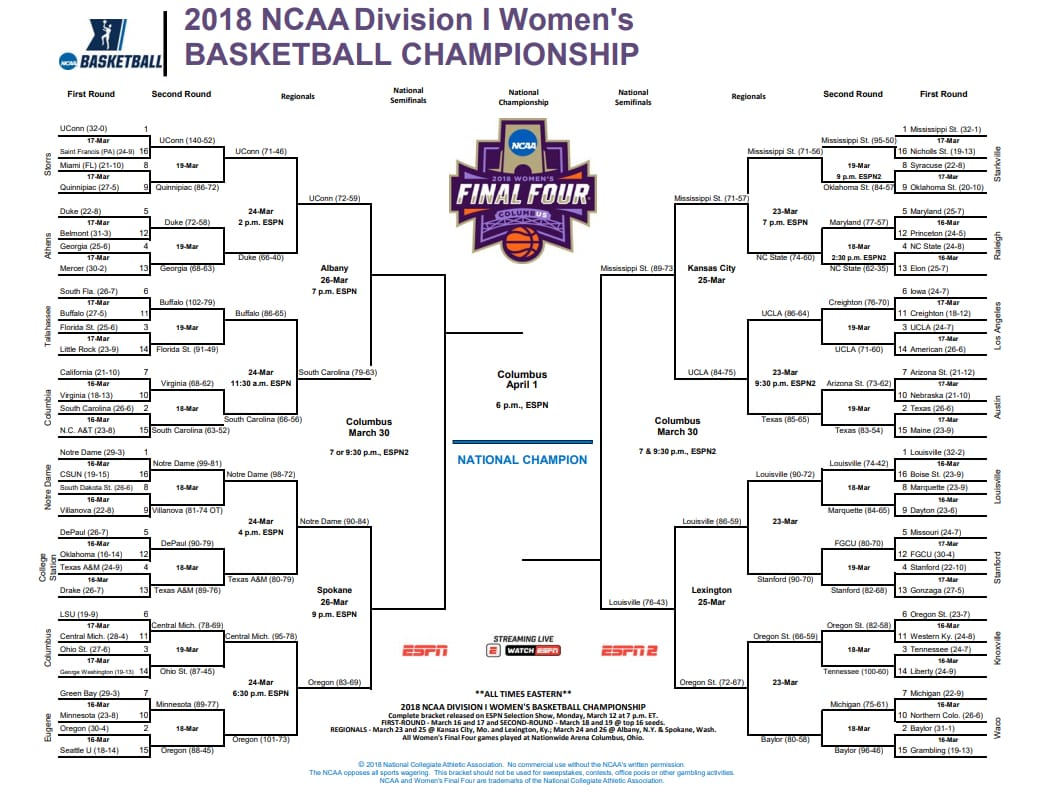 ncaa womens bracket scores schedule for the 2018 tournament ncaacom