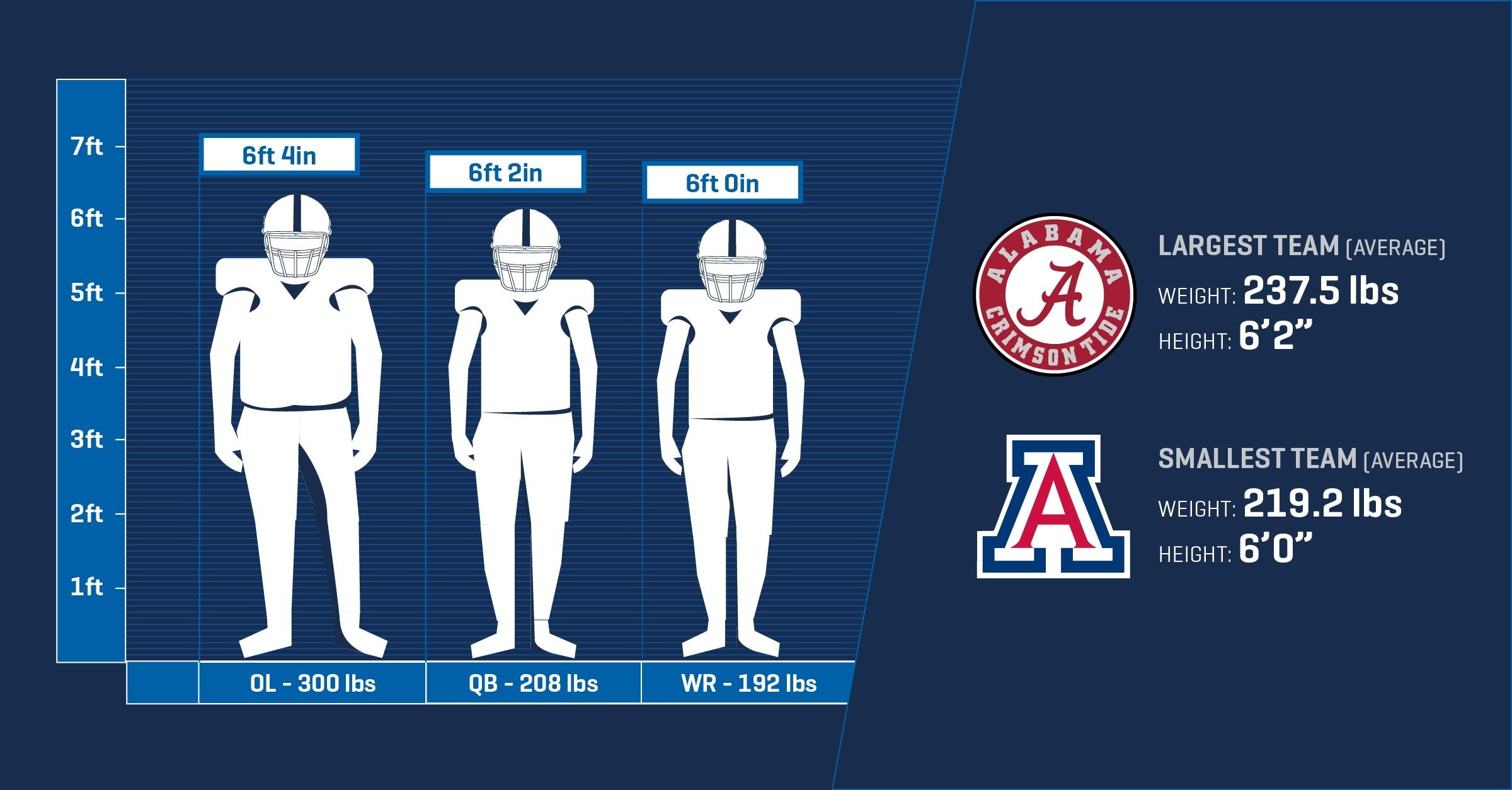 How Large Is The Average College Football Player Which