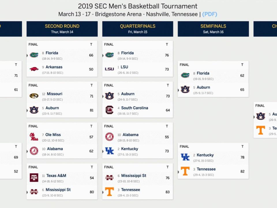 dating.com uk men basketball tournament results