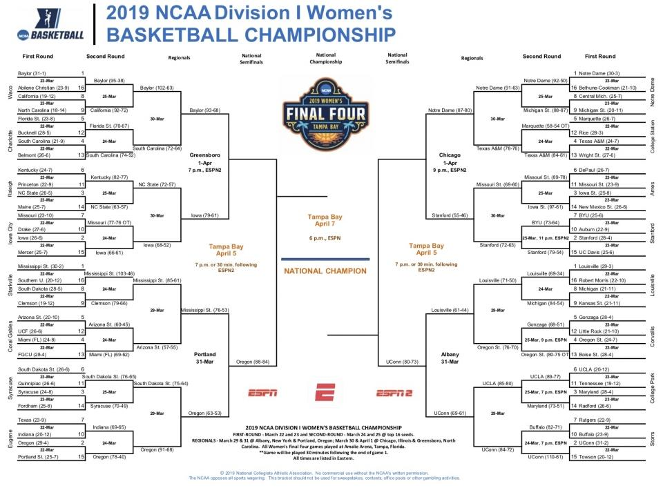 graphic regarding Yahoo Printable Bracket known as Womens University Basketball Bleacher Post Most current Information