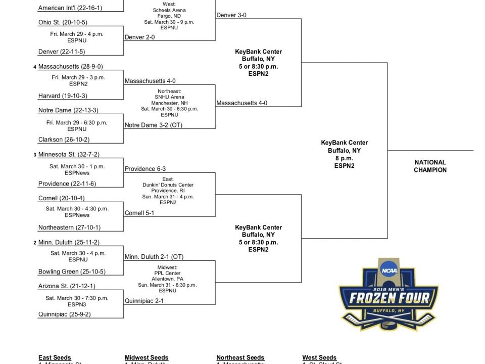 photograph about Nhl Playoff Bracket Printable known as Frozen 4 bracket: Printable 2019 NCAA hockey match