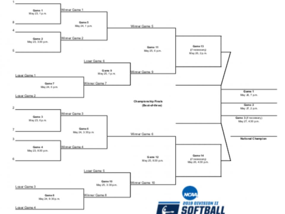 NCAA DII bracket 2019: Printable DII softball tournament