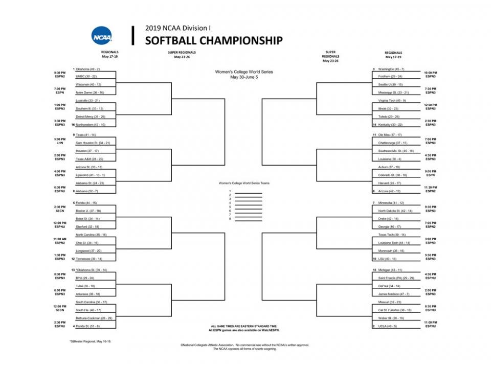 NCAA softball bracket 2019: Printable Women's College World