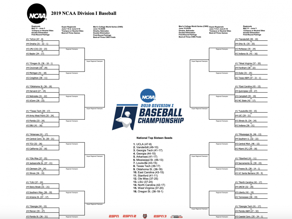 College World Series: Bracket, Schedule, Results from NCAA