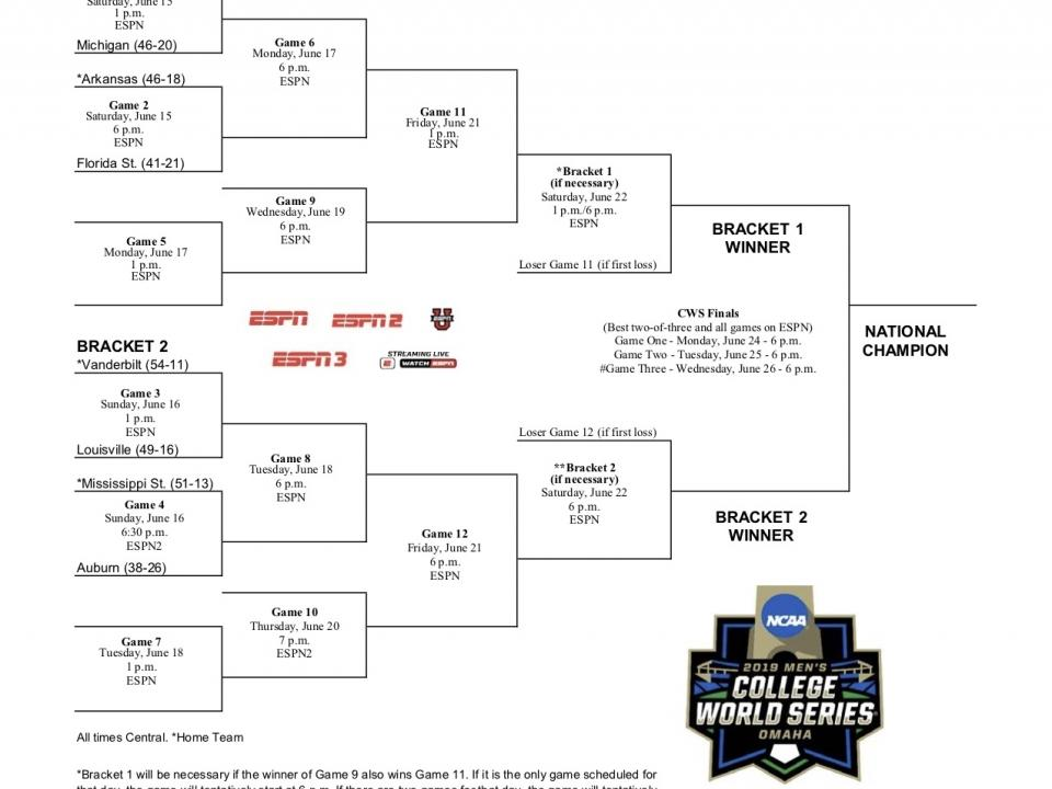 graphic about Mlb Playoff Bracket Printable identify NCAA college or university baseball bracket 2019: Printable University World-wide