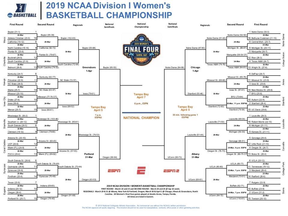 2019 NCAA women's basketball bracket: Printable tournament ...