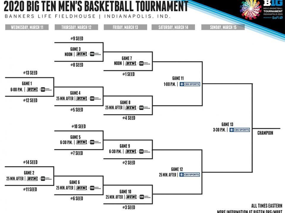 2020 Big Ten Tournament: Bracket, schedule, seeds | NCAA.com