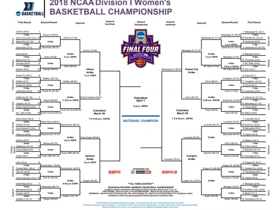 image relating to Ncaa Women's Printable Bracket known as Heres the formal womens NCAA event .PDF