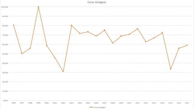 corso picks line chart