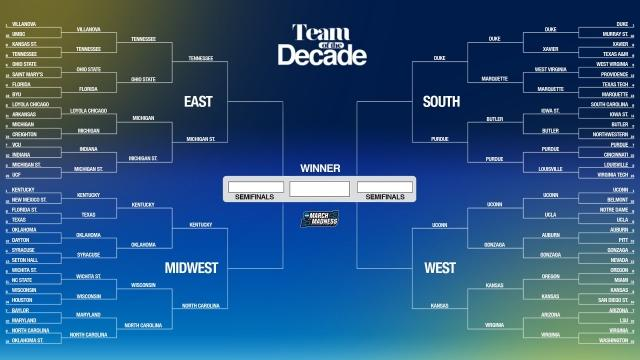 The March Madness Field Predicted 100 Days Away From: NCAA Tournament Bracket Predictions