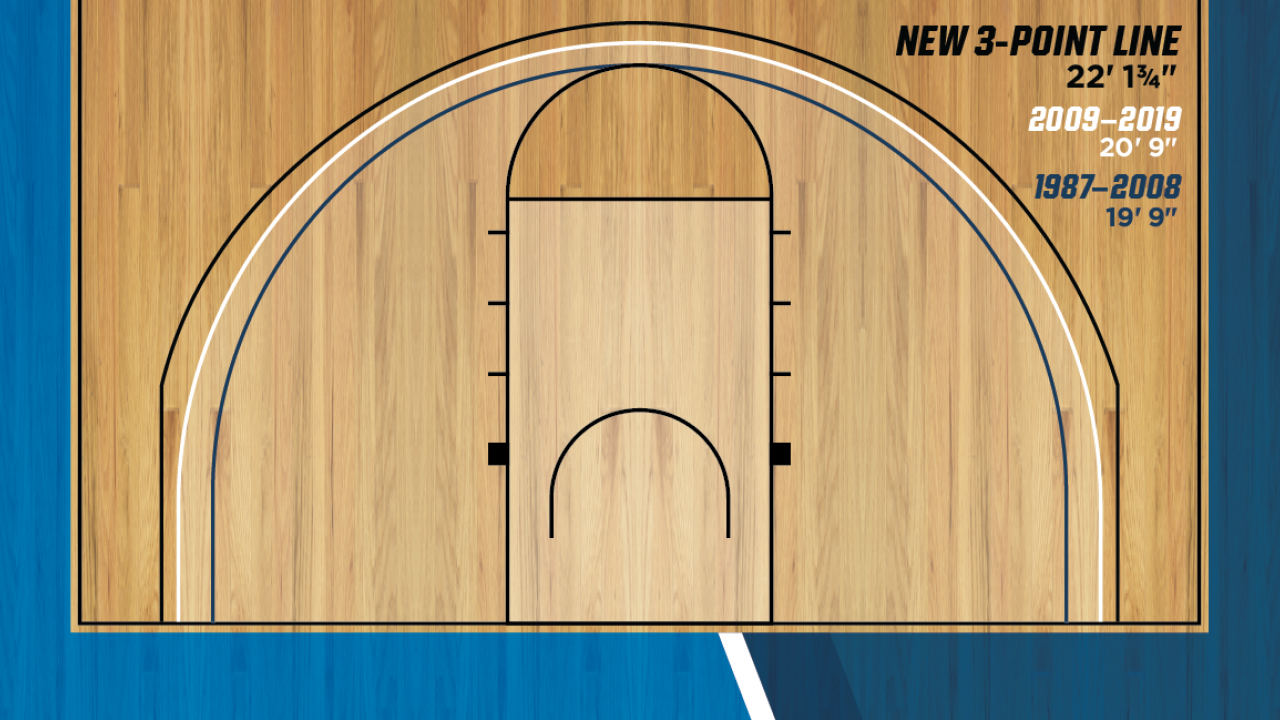 How the new 3-point line might affect college basketball ...