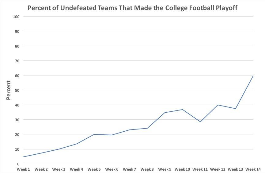Here's the correlation between undefeated teams and making the College Football Playoff.