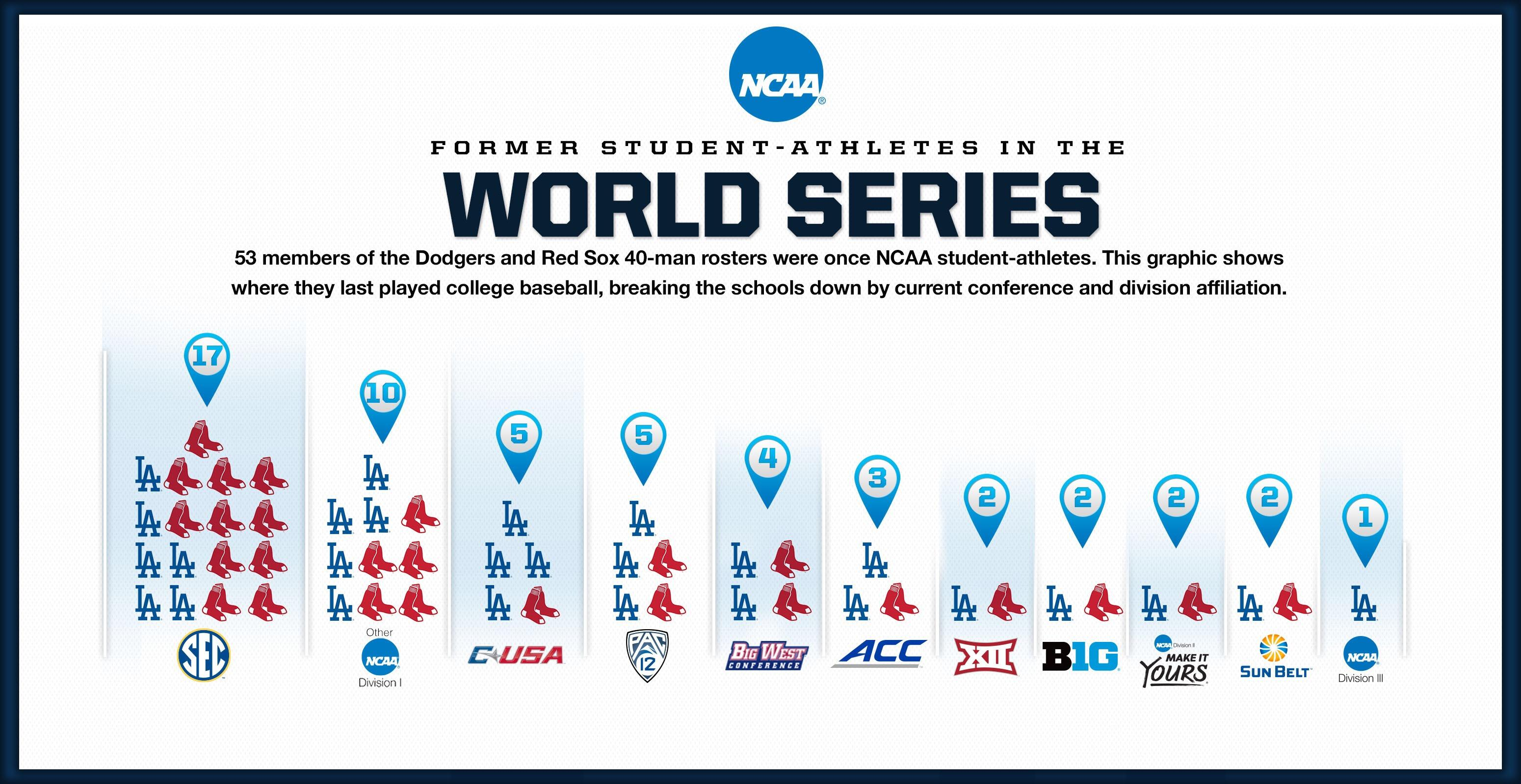 World Series 2018: Here's where the Dodgers and Red Sox