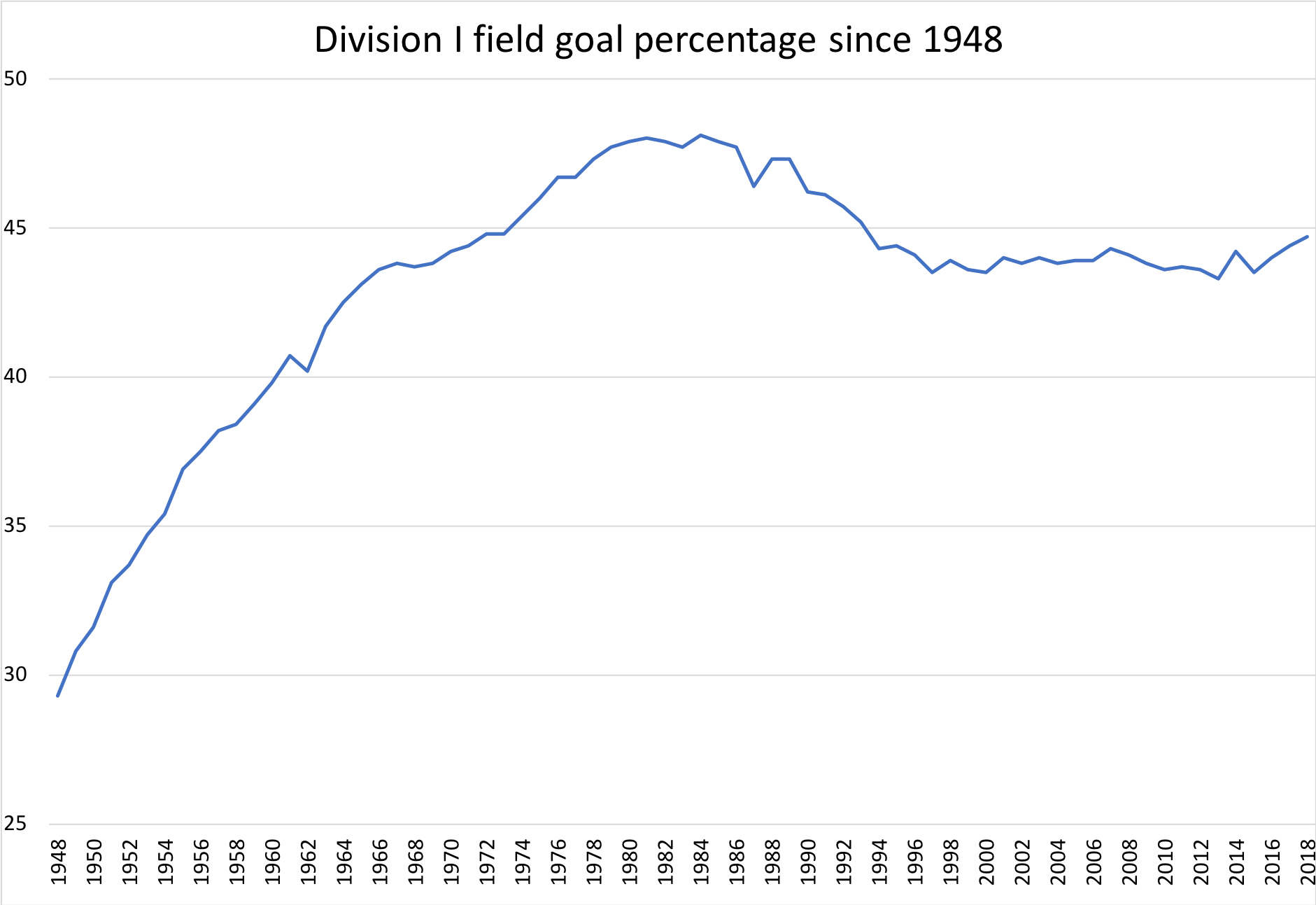 Division I field goal percentage since 1948