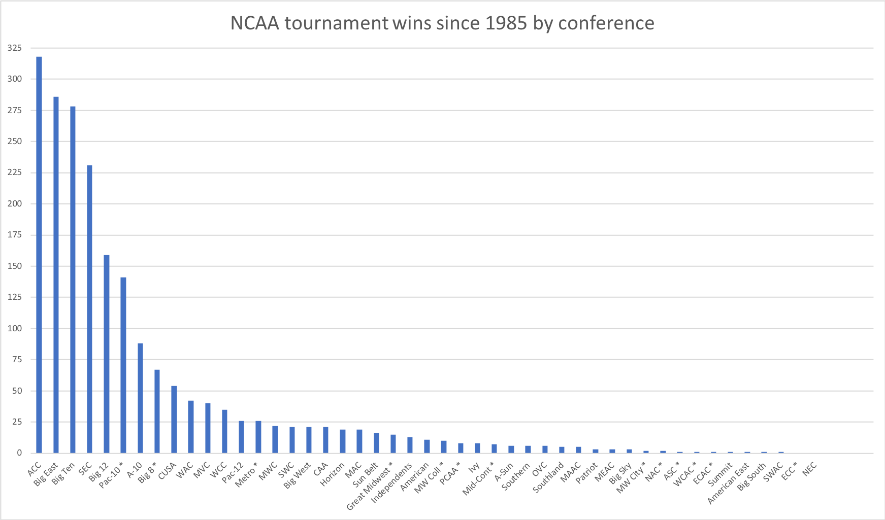 NCAA tournament wins by conference