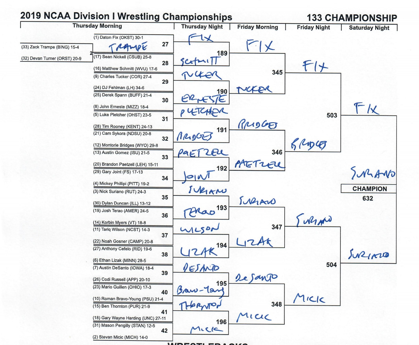 The 133-pound NCAA wrestling bracket