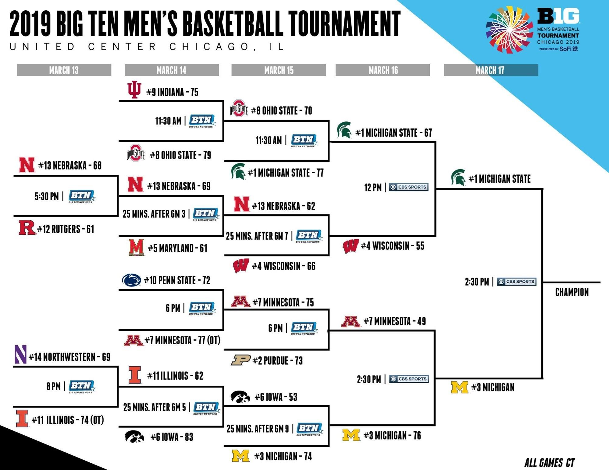 graphic relating to Big Ten Tournament Printable Bracket called 2019 Substantial 10 Match: Bracket, ratings, agenda, upgrades