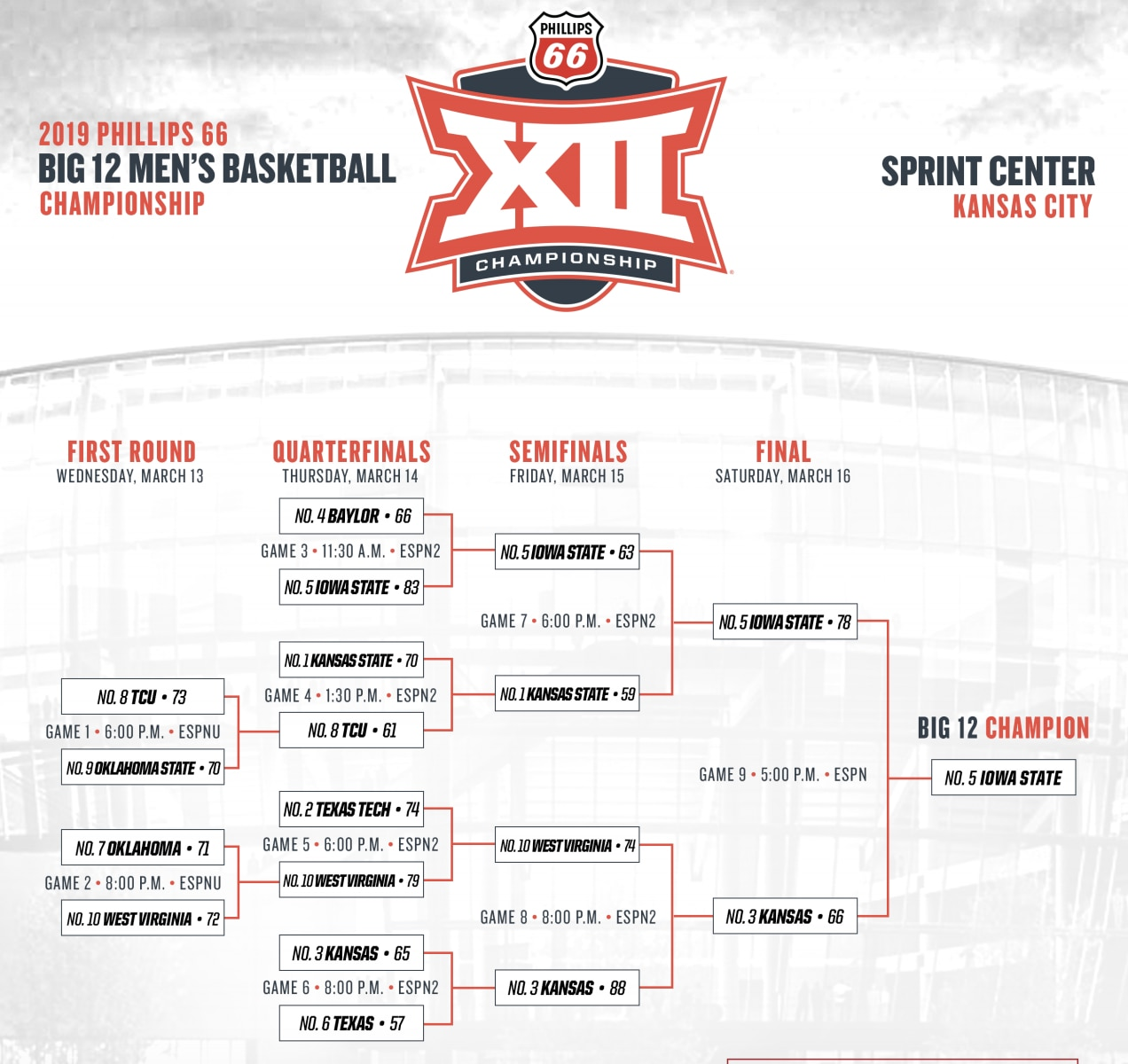 photograph about Ku Basketball Schedule Printable called 2019 Large 12 Event: Bracket, timetable, rankings, upgrades