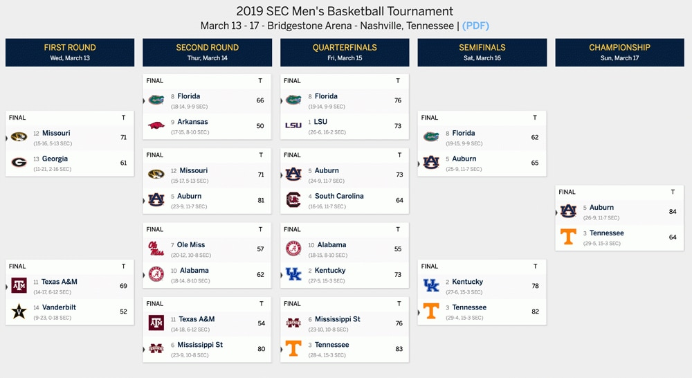 graphic about Printable Sec Tournament Bracket titled 2019 SEC Event: Bracket, timetable, rankings, seeds