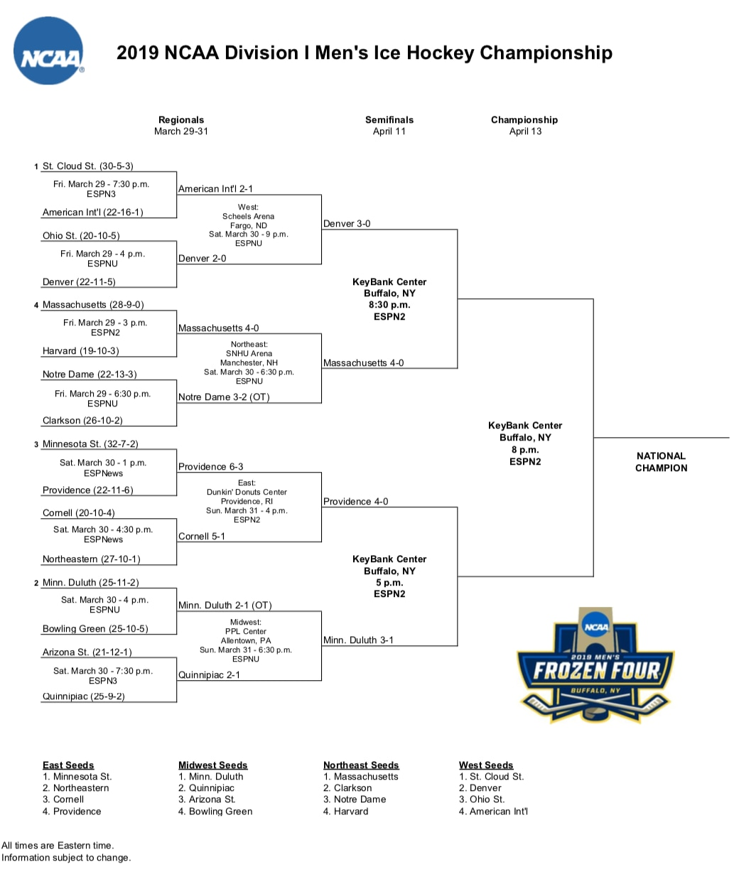picture relating to Thunder Schedule Printable known as Frozen 4 bracket: Printable 2019 NCAA hockey match