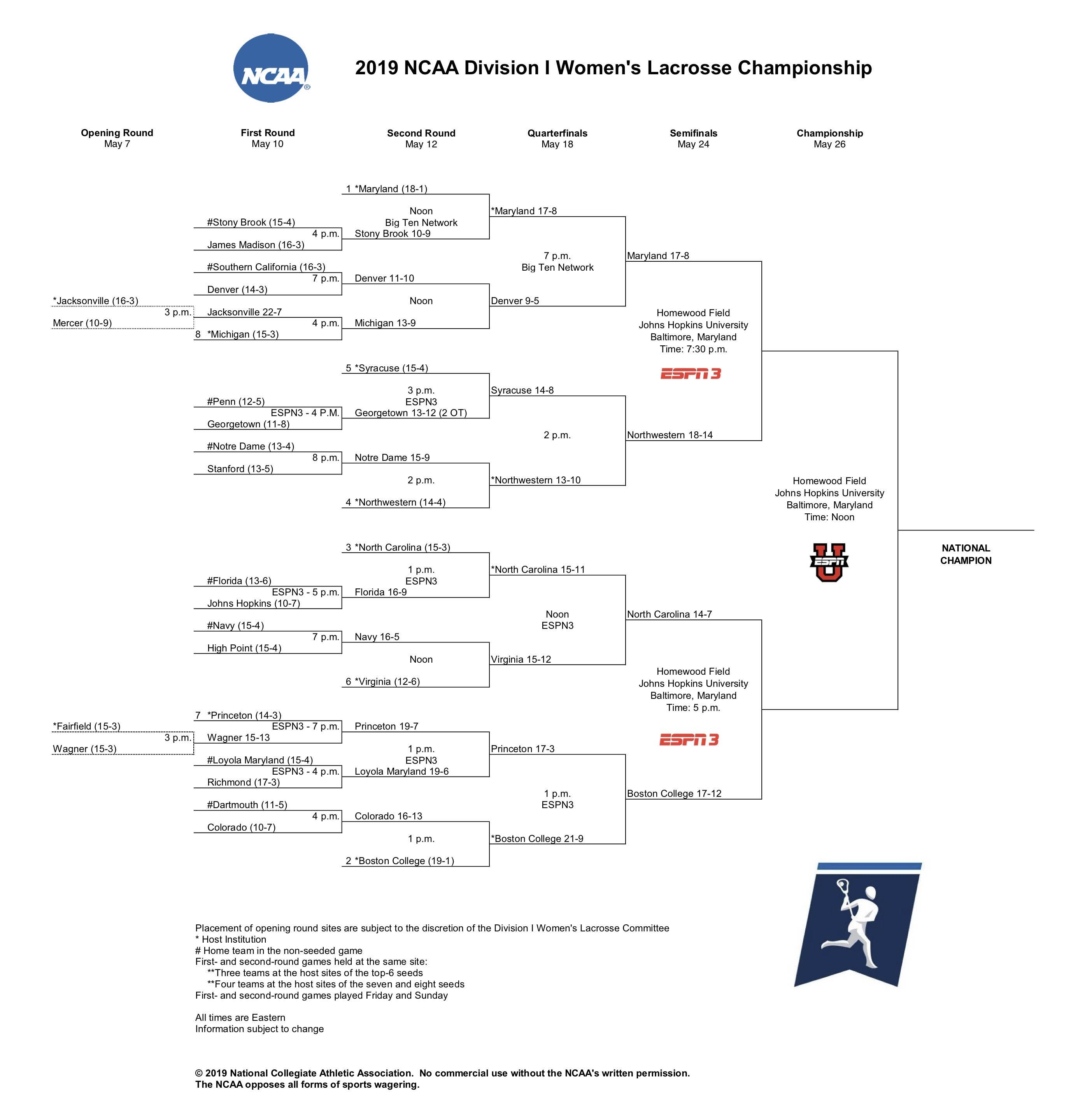 picture regarding Women's World Cup Bracket Printable referred to as Maryland womens lacrosse beats Boston School toward gain 2019