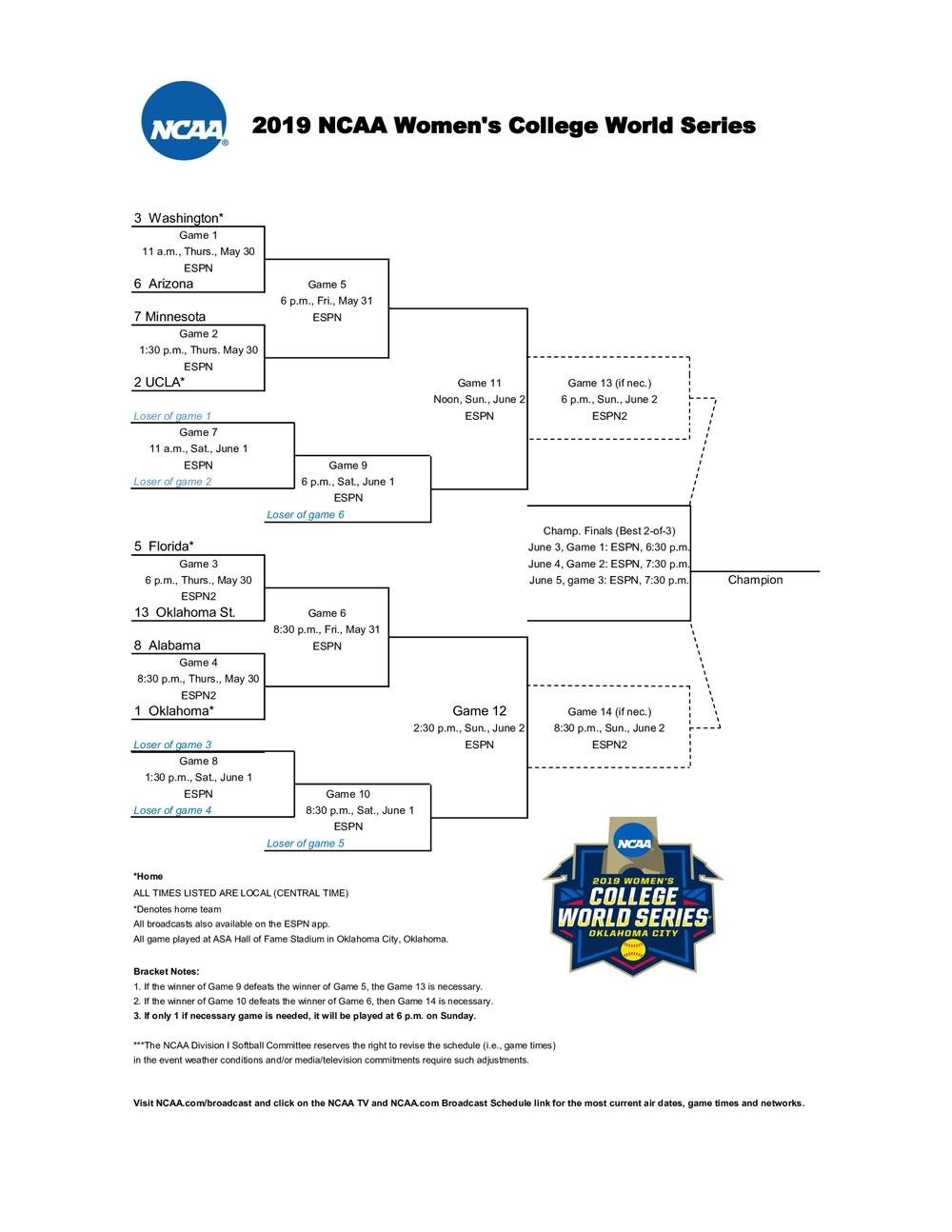 The 2019 Women's College World Series bracket in the NCAA Softball Tournament