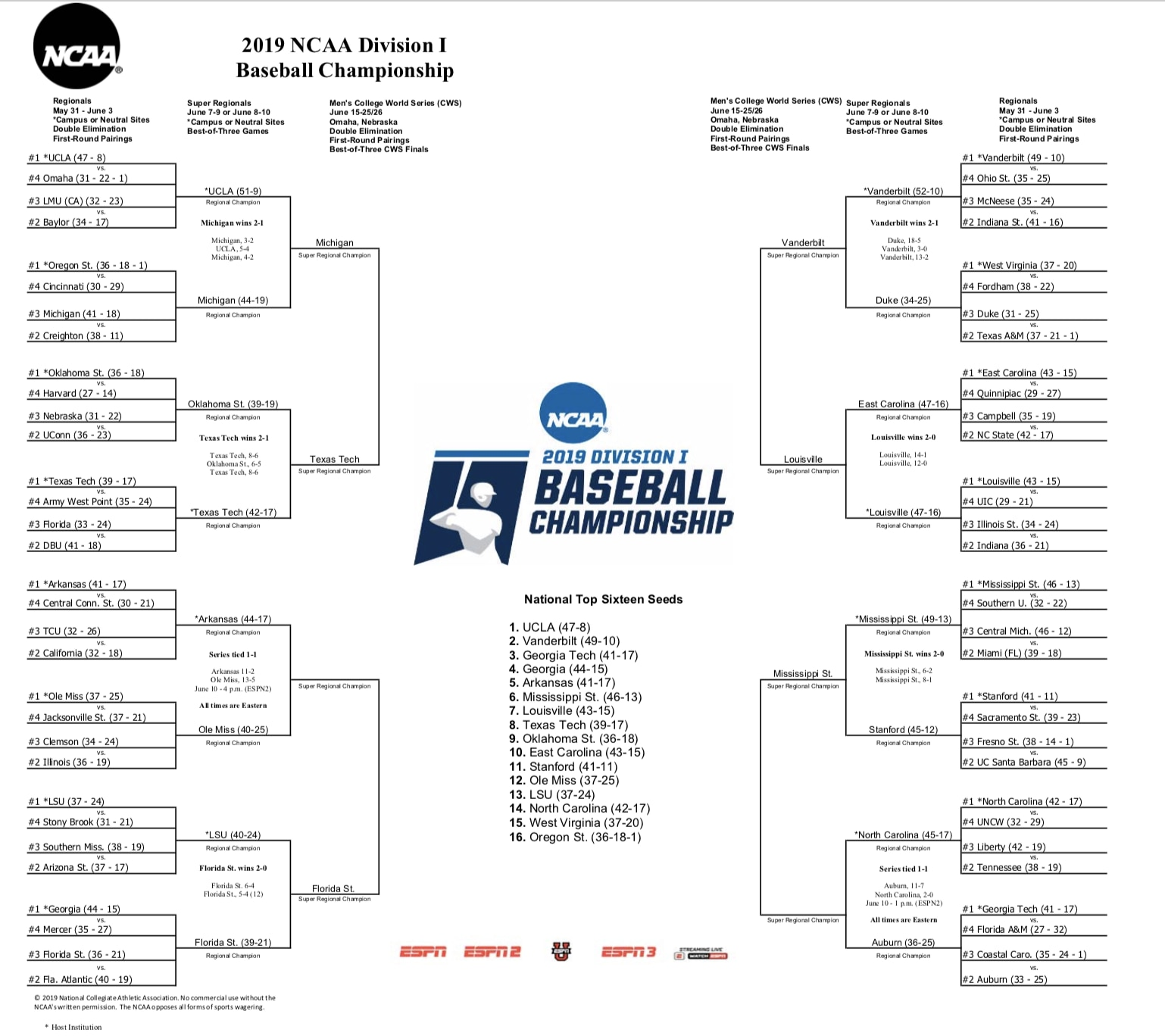 picture regarding Printable Sec Tournament Bracket identified as Vanderbilt wins 2019 Faculty Globe Sequence le in just 3