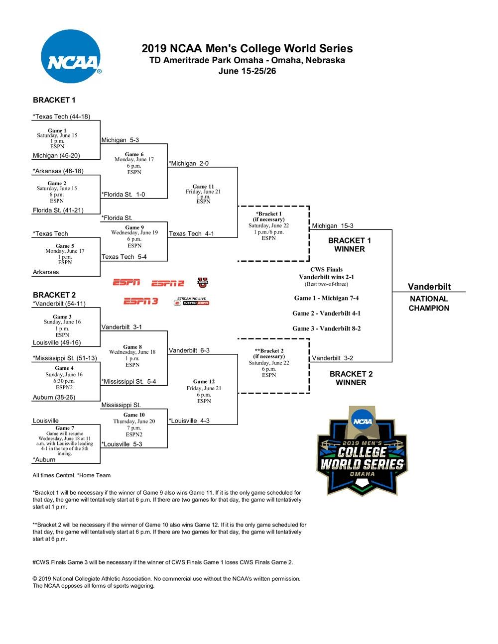 photo about Mlb Playoff Bracket Printable titled NCAA faculty baseball bracket 2019: Printable Higher education World-wide