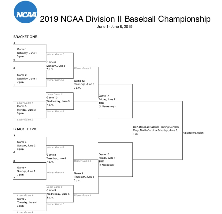 The 2019 DII baseball championship finals bracket.