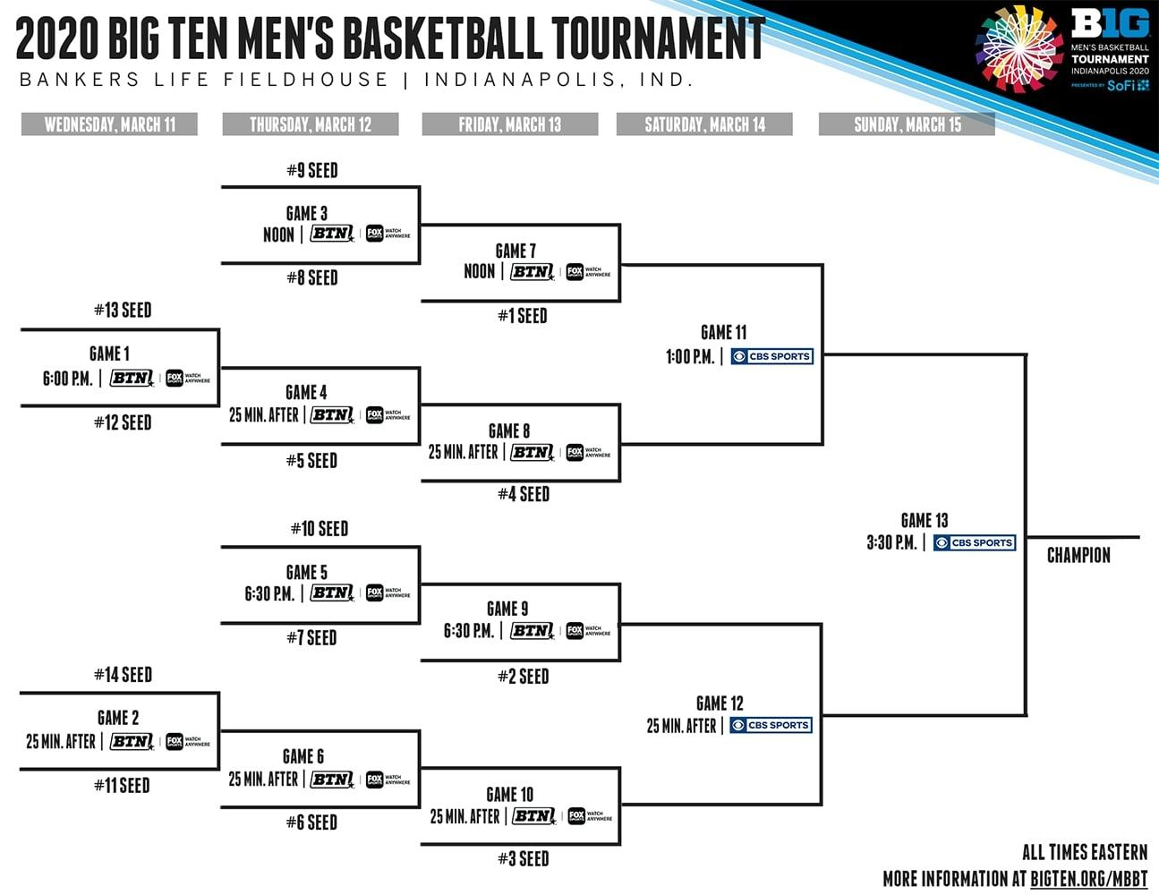 This is a graphic of Declarative Printable Ncaa Bracket 2020