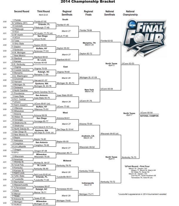 2014 NCAA tournament: Bracket, scores, stats, records