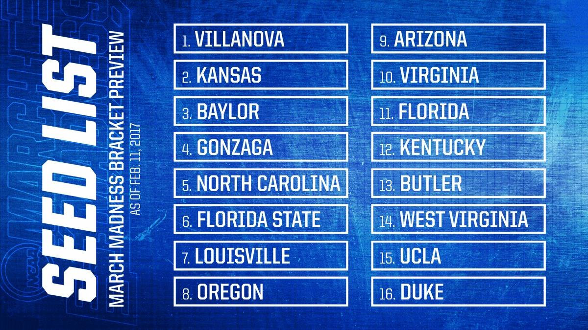 Top 16 seeds revealed in first-ever in-season look at NCAA