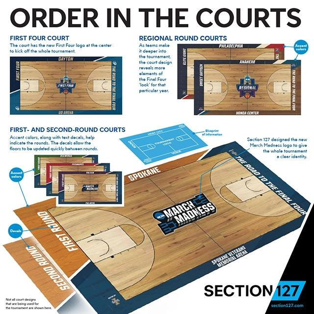 March Madness court designs: NCAA debuts new-look hardwood