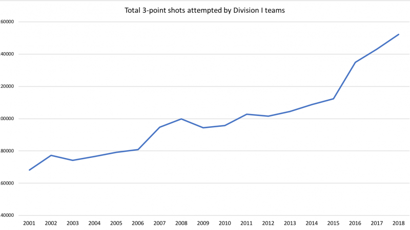 3-point-shot-attempts-over-time
