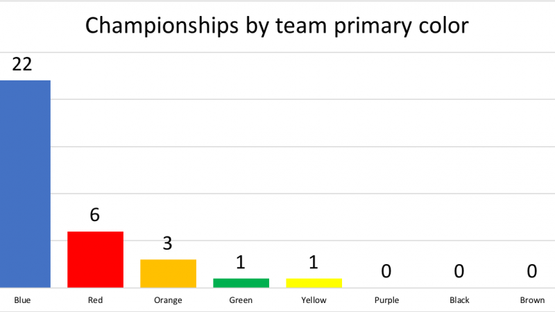 Championships by primary color