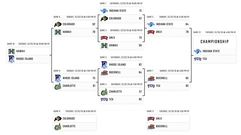 Here are the Diamond Head Classic bracket, scores and schedule