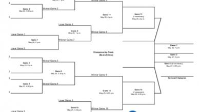 DII College Softball - Home | NCAA com
